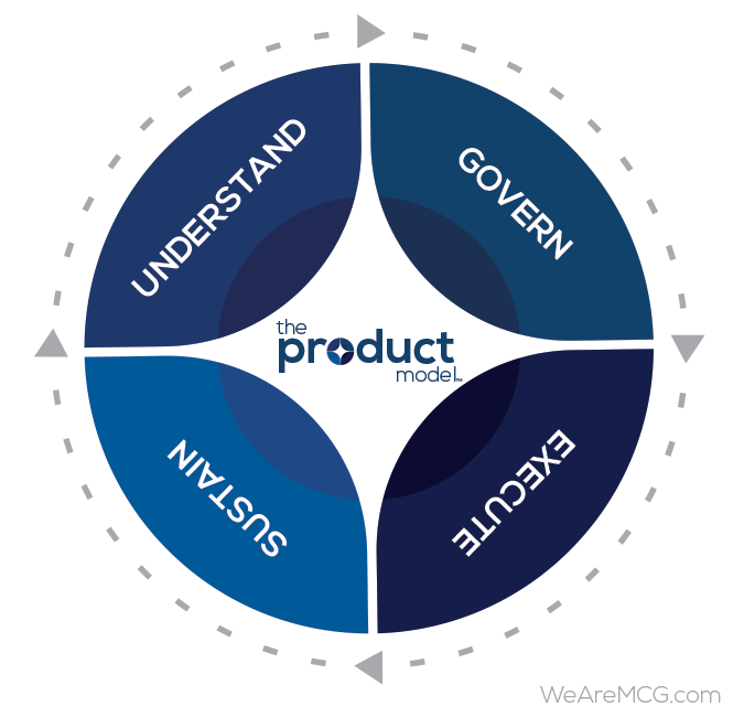 The Product Model by MCG